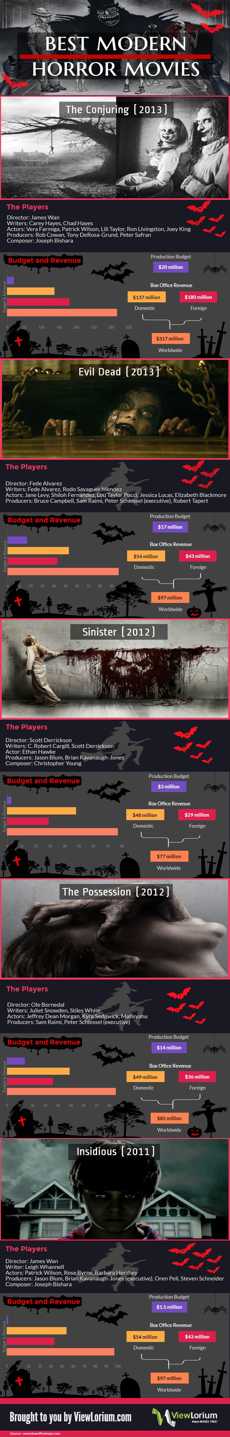 Are you looking for the #scariest #horror movies to watch tonight? We sorted through the scariest movies out there and picked the most ghoulish and jaw-dropping modern horror movies for you. Because of improved sound effects and graphics, horror movies feel more scary than they did in the past. Check out the list of top most #popular modern horror #movies, their budget and worldwide revenue in this #infographic.