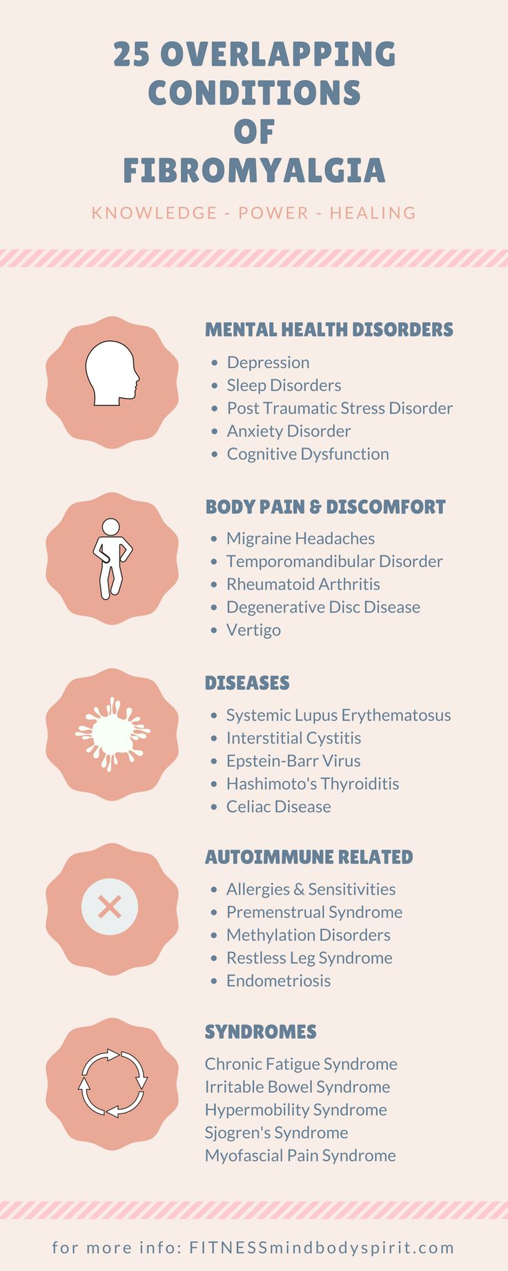 Fibromyalgia is not a mental health disorder, an autoimmune disorder, or an inflammatory disorder, but it overlaps many such conditions. These are called overlapping because they share many of the same symptoms and are often confused for one another. It takes diligence and patience to tease out one from another, but getting the right