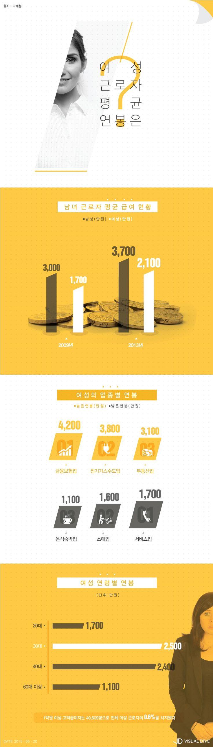 근로여성 평균연봉 2,100만원…남성의 57.5% 수준 [인포그래픽] #salary / #Infographic ⓒ 비주얼다이브 무단 복사·전재·재배포 금지