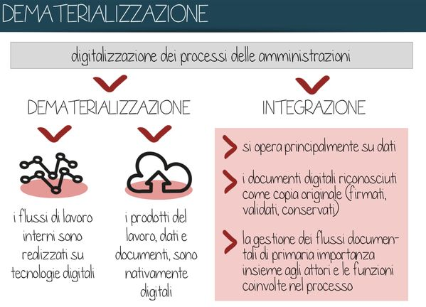 digitalizzare processi interni della #PA (by FormezPA lic. CC BY SA 4.0 IT) = #digitale nativo, #dati, ....