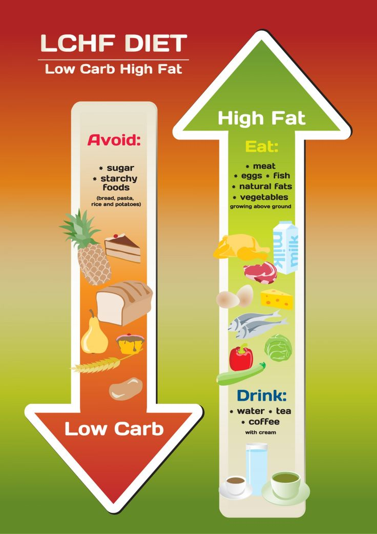 First week lost 4 lbs. :) it works The LCHF Diet Infographic