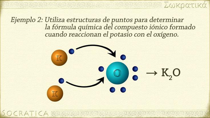 uniones quimicas gif - Buscar con Google Electrones viajeros - best of tabla periodica de los elementos electronegatividad
