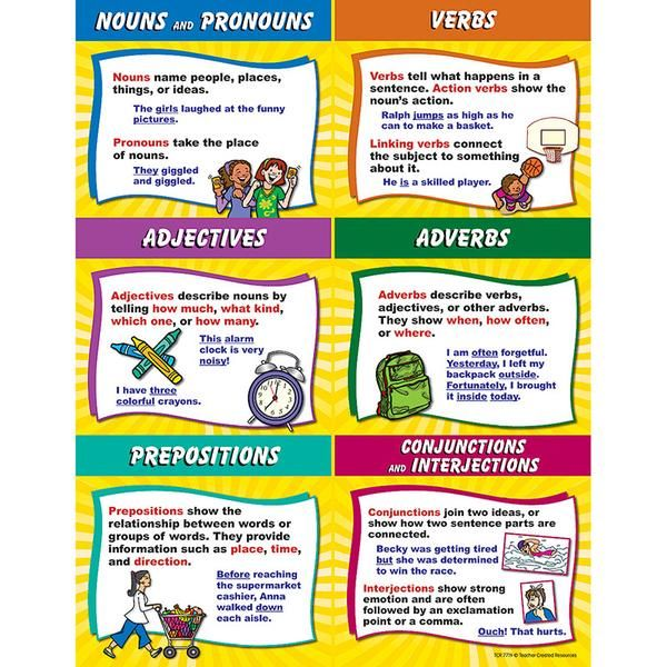 "Convenient, useful learning tools that decorate as they educate! Each chart measures 17"" by 22."" Related lessons and activities are provided on the back of ever"