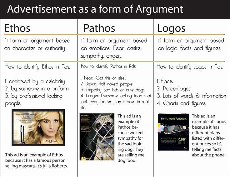 Ethos Pathos Logos Worksheet Answers Beautiful Ethos Pathos Logos Examples Ethos Pathos Logos Rhetorical Analysis Persuasive Writing