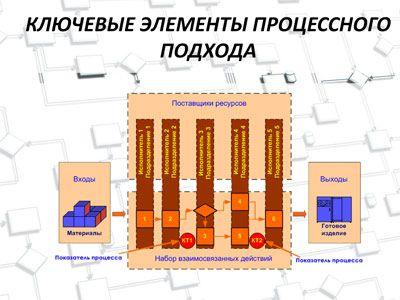 Процессный подход в управлении – прогрессивная методология управления организацией, базовым понятием которой является бизнес-процесс. На слайдах презентации отражены базовые понятия и принципы...