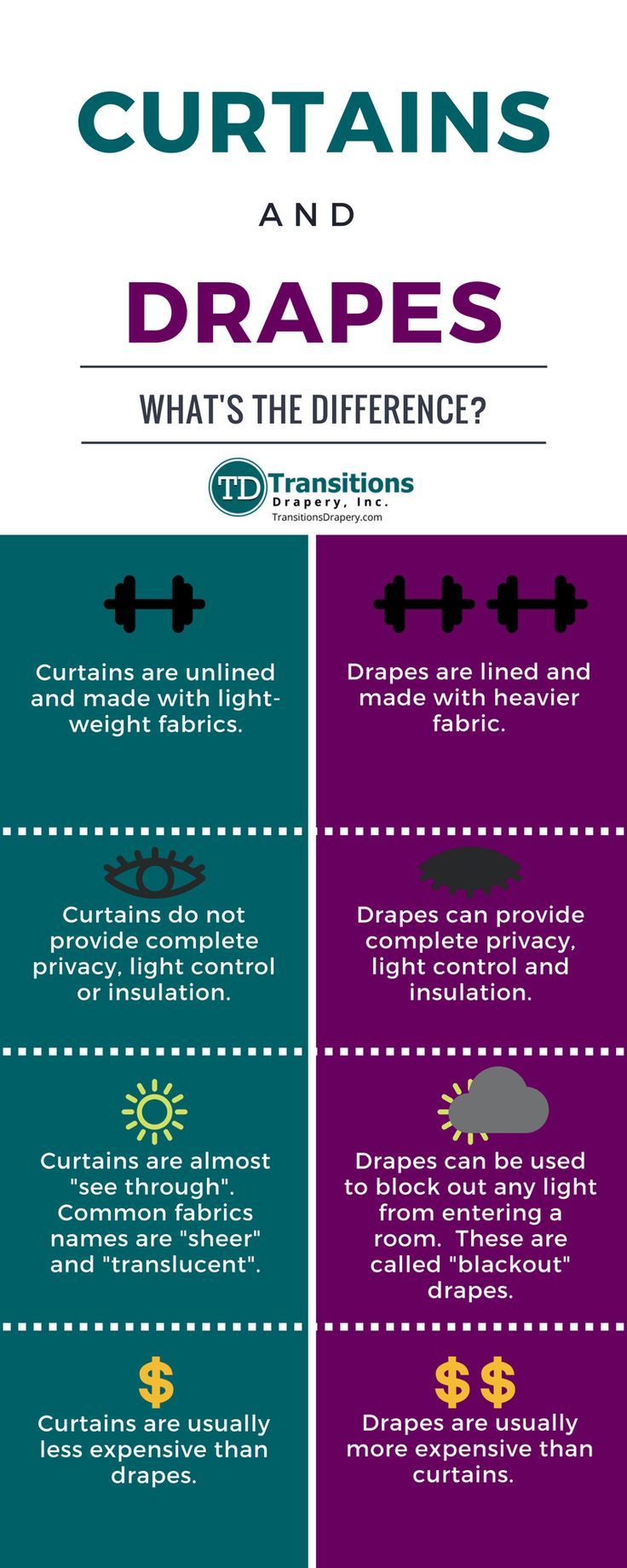 Are You Ever Confused Between Curtains Or Drapes What S The Difference This Post Makes It Super Simple And Easy To Remember Drapes Curtains Drapes Curtains