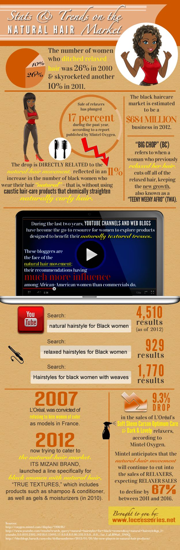Natural Hair Trends Infographic - The Facts - BlackHairInformation.com - Growing Black Hair Long And Healthy