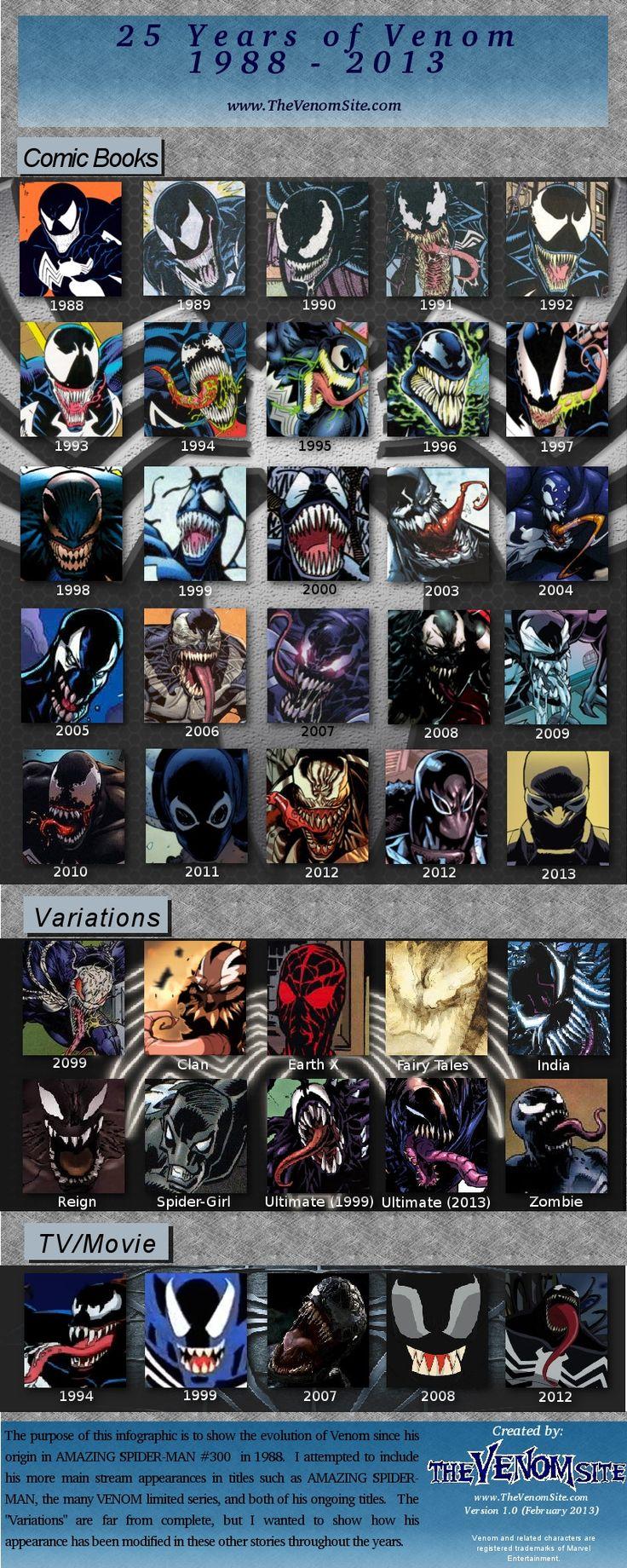 25 Years of Venom Infograpic