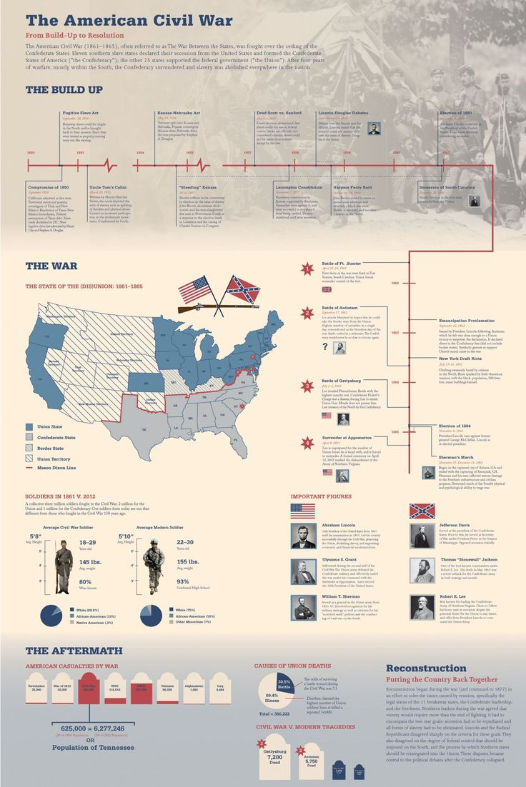"""""""I designed this infographic as part of my Communication Design II class in the summer of 2012. The poster was intended to be used by students studying the American Civil War for the AP United States History exam."""""""