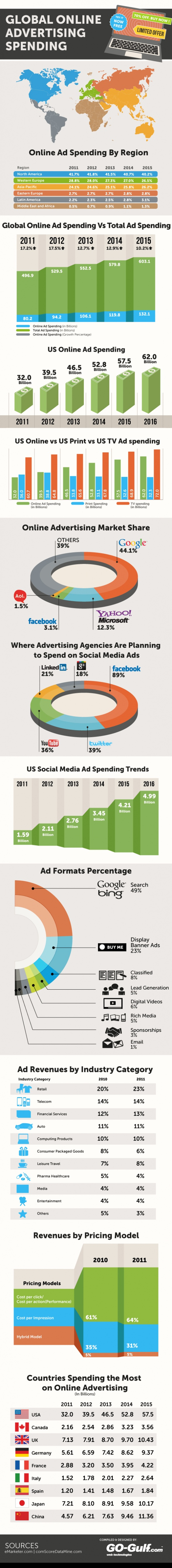 Global Online Advertising Spend: Internet Marketing, Digital Marketing, Online Advertising, Global Online, Publicidad Online, Website, Social Media, Socialmedia, Adverti Spend