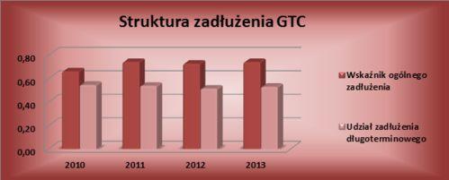 struktura zadłużenia gtc