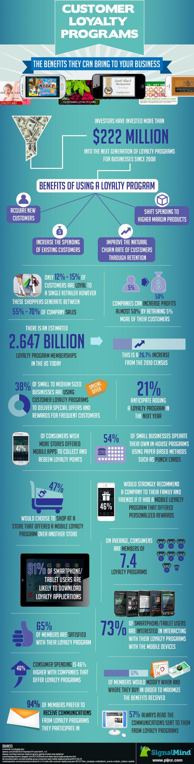 The Benefits of #CustomerLoyalty Programs