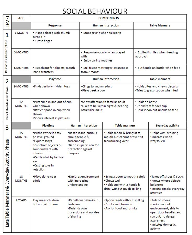 Developmental Milestones: Social Behaviors