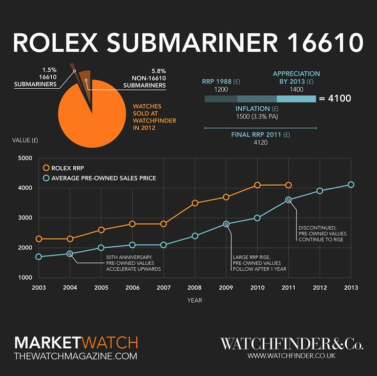 How The Rolex Submariner Watch Earned Its Place