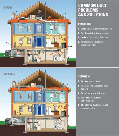 Current Ontario building codes require duct sealant to be applied at time of installation; unfortunately this leaves many homes with existing ductwork only partly or completely un-sealed. In a typical house, with an un-sealed duct system, about 20 to 30 percent of the air is lost due to leaks, holes, and poorly connected ducts. This will cause your system to run longer and more often than necessary, resulting in higher utility bills and difficulty keeping the house comfortable.