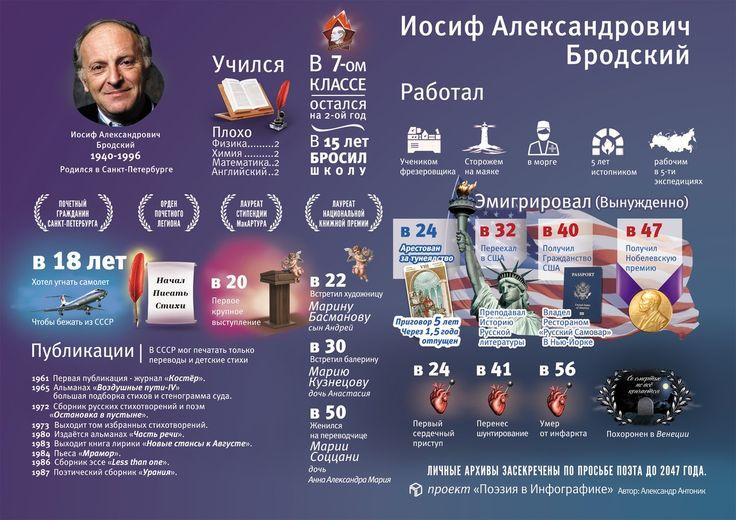 Бродский в инфографике. Автор: Александр Антоник