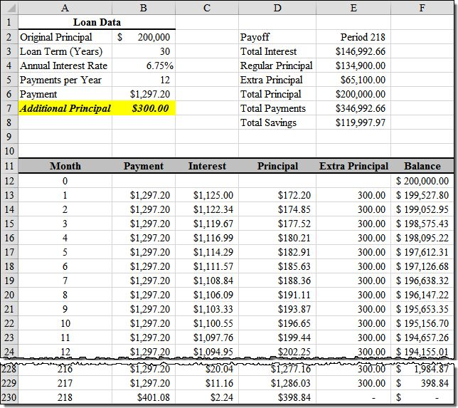 The 25+ best Amortization schedule ideas on Pinterest Student - amortization schedule in excel