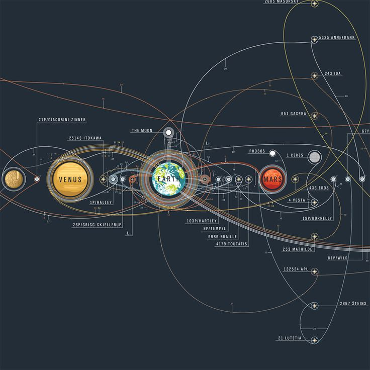 The Chart of Cosmic Exploration Elegantly Details 56 Years of Human Adventures into Space   Colossal