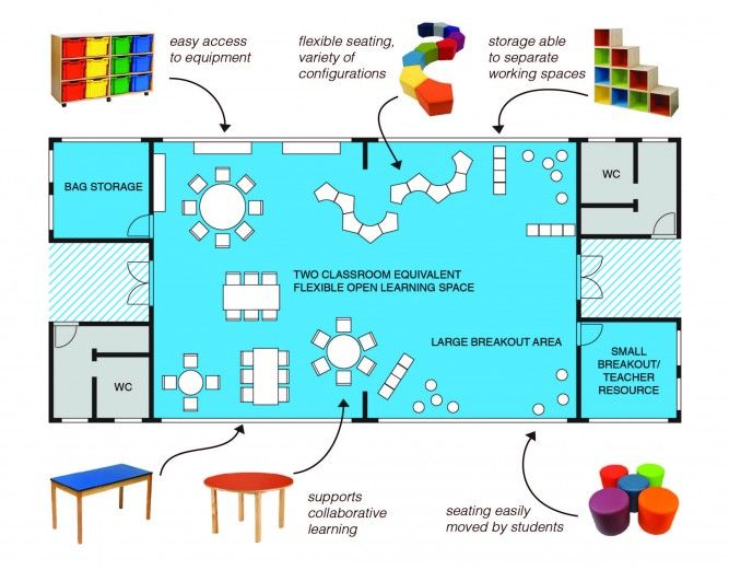 Hard Facts On Smart Classroom Design Ideas Guidelines And Layouts ~ Best professional pieces images on pinterest