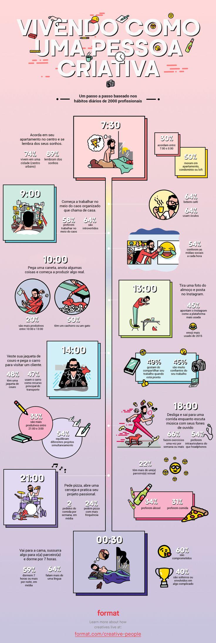 A vida de um criativo envolve jaquetas de couro e comer pizza. Confira neste infográfico o que os criativos fazem diariamente, hora a hora.
