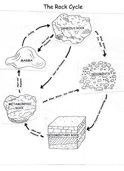 112 best rock cycle and minerals images on pinterest interactive instead of handing out a worksheet like this we could draw the template of the rock cycle on the board each group of students would be given a process of ccuart Images
