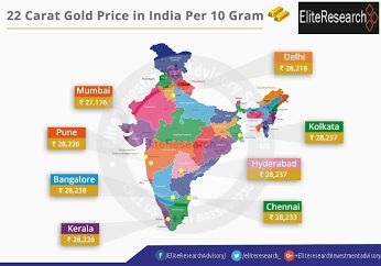 Gold price in India City