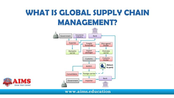 What is Global Supply Chain Management? Participants and Operations   AI...