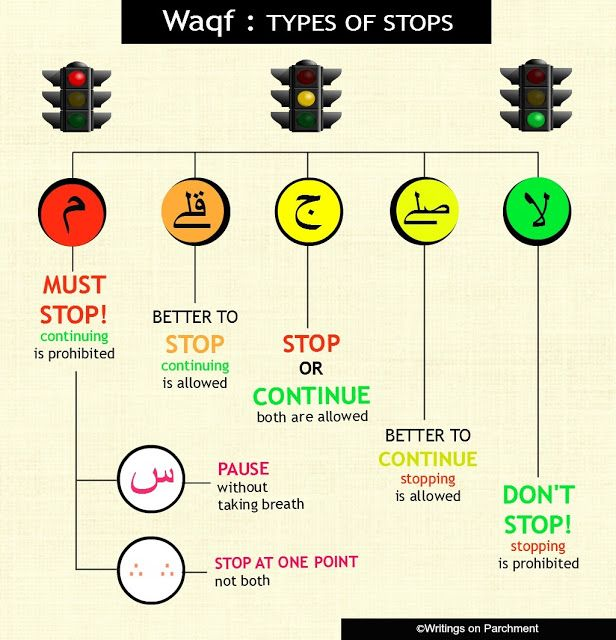 Writings on Parchment: Rules of Recitation : Waqf - Types of Stops http://xahu-writes.blogspot.com/2013/07/tajweed-waqf-rules-of-stopping.html