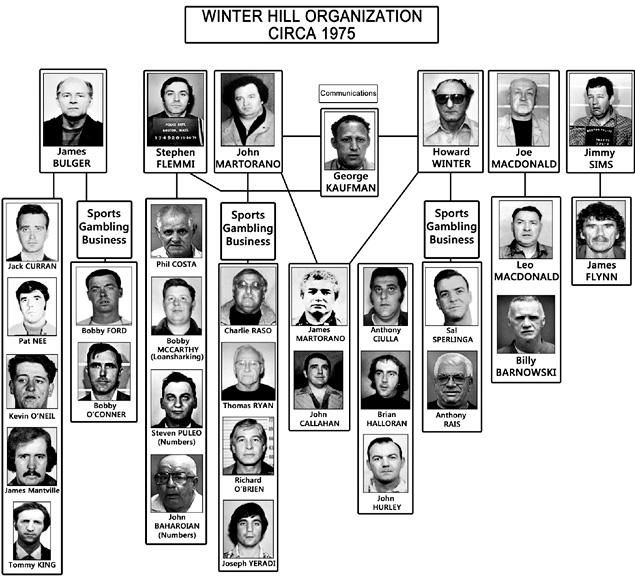 """The Winter Hill Gang is a structured confederation of Boston, Massachusetts-area organized crime figures, predominantly Irish-American and Italian-American. It derives its name from the Winter Hill neighborhood of Somerville, Massachusetts north of Boston. Its members have included notorious Boston gangsters Howie Winter, James """"Buddy"""" McLean, James J. """"Whitey"""" Bulger, and hitmen John Martorano and Stephen """"The Rifleman"""" Flemmi. They were most influential from 1965 under the rule of McLean…"""