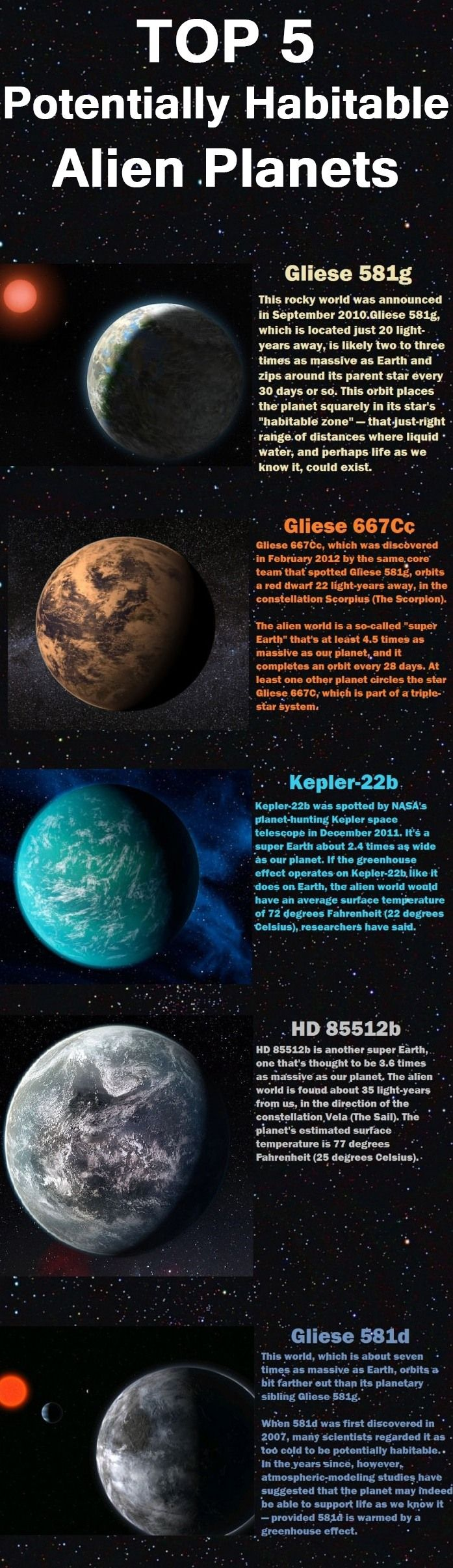 Top5 potentially habitable exoplanets: Solar System, Tops, Planets Stars Spaces, Habits Exoplanet, Aliens Planets, Planets And Stars, Habits Planets, Habits Aliens, Science