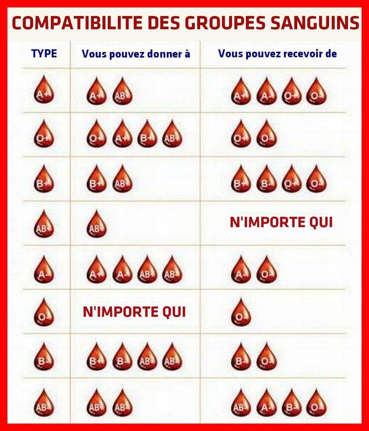 Compatibilité des Groupes Sanguins