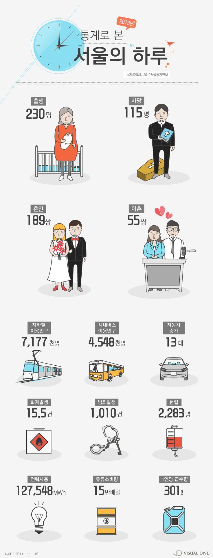숫자로 들여다본 서울의 하루 [인포그래픽] #Seoul / #Infographic ⓒ 비주얼다이브 무단 복사·전재·재배포 금지