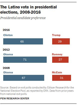 Hillary Clinton wins Latino vote, but falls below 2012 support for Obama | Pew Research Center