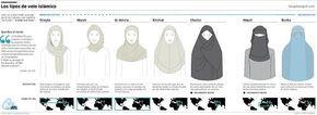 ¿Por qué usan velo las mujeres musulmanas?