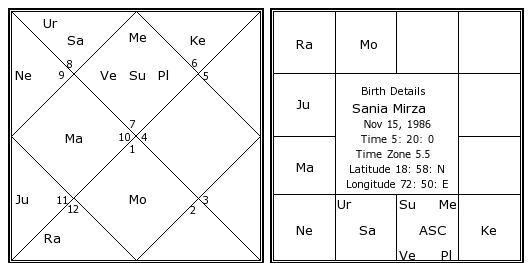 Sania Mirza Birth Chart | Sania Mirza Kundli | Horoscope by Date of Birth Sports, Tennis