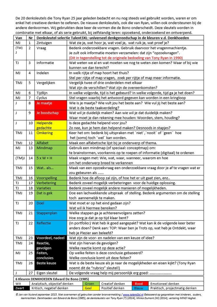 Overzicht nieuwe denksleutels.pdf Jan van Nuland