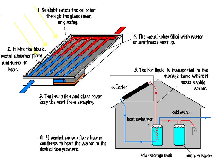 191 best solar water heaters images on pinterest solar for Best heating systems