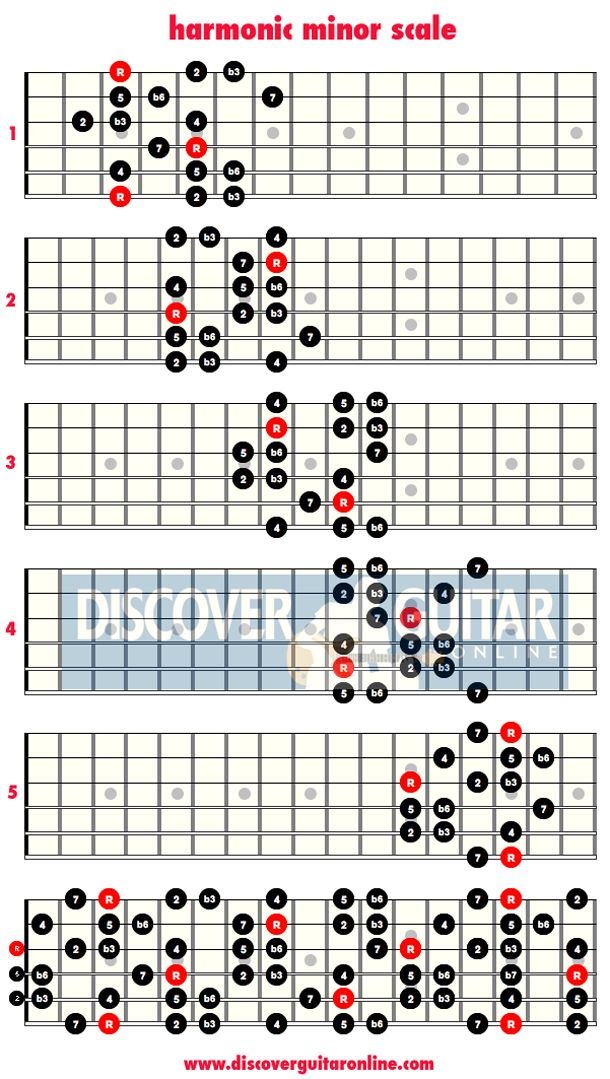 MyGuitarSolo.com - Guitar Solo, Scales, Chops, Licks ...
