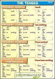 angielski gramatyka w pigułce