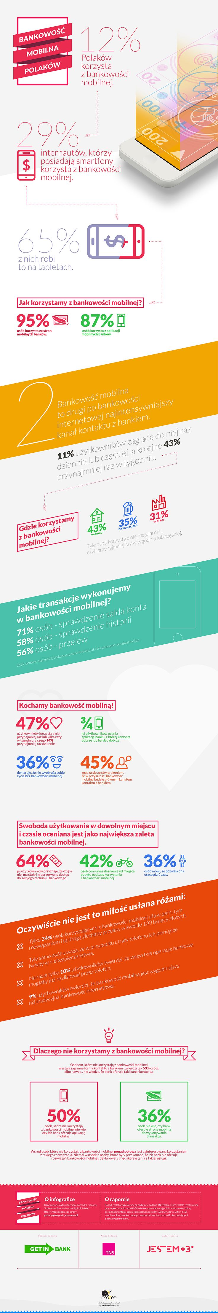 #mobile #banking #mbanking usage in Poland in 2013 (jestem.mobi's infographic)