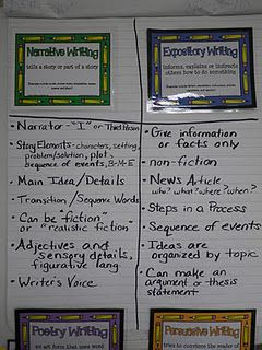 002 My Narrative vs. Expository Anchor Chart Writer's