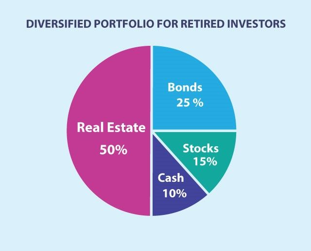 Get Buyer S Agent Diversify Investment Portfolio Beyond Stocks