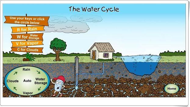 """""""The water cycle"""" es una animación interactiva, de la Agencia de Protección Ambiental de Estados Unidos, que reproduce excelentemente y de forma sencilla el ciclo del agua."""