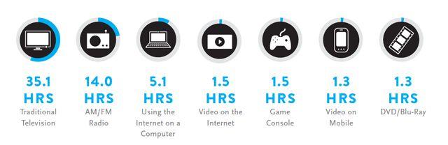 A Look Across Media: The Cross-Platform Report Q3 2013.  Media consumption across electronic and digital media.