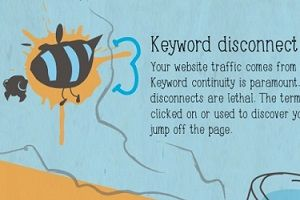 Web Sites - 11 Common Website Conversion Killers [Infographic] : MarketingProfs Article