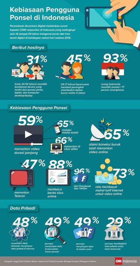 Mengintip Kebiasaan Pengguna Ponsel di Indonesia