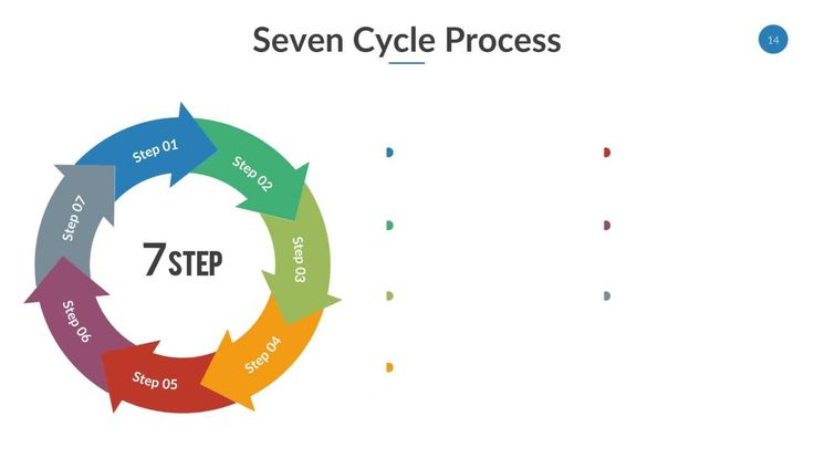 Cycle Process Powerpoint