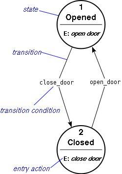 Finite-state machine - Wikipedia, the free encyclopedia