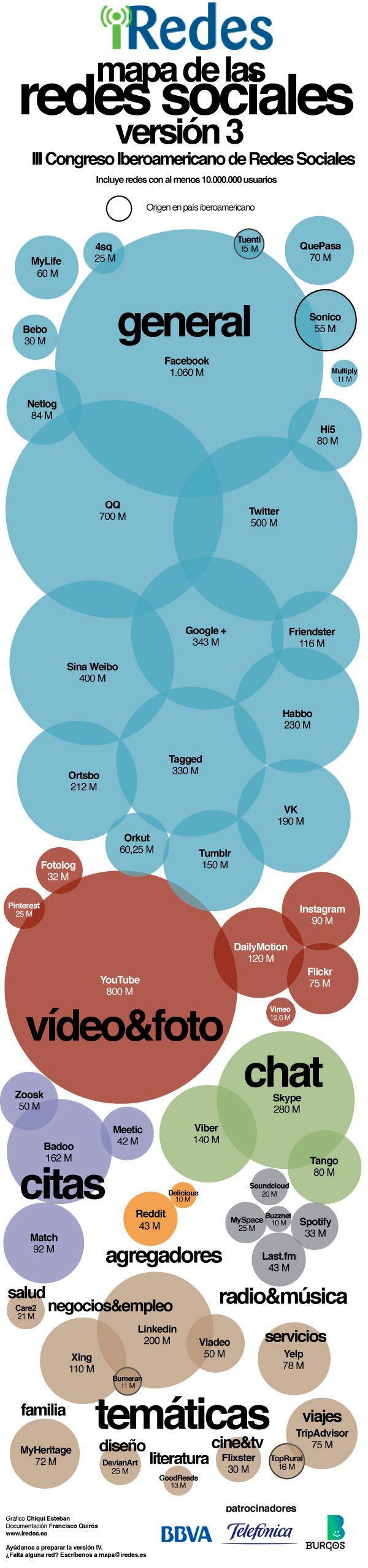 Mapa de las Redes Sociales v3.0