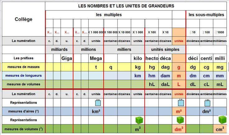 Pole mathématiques - Grandeurs et mesures - Tableau nombres et unités de grandeurs collège